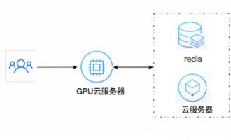 腾讯云GPU云服务器是是什么,有什么优势,最新价格是多少