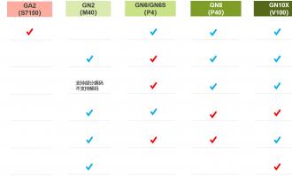 腾讯云GPU云服务器购买时实例类型推荐
