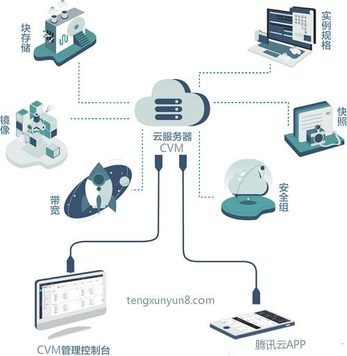 什么是腾讯云服务器cvm?为什么要使用腾讯云cvm服务器?-腾讯云优惠活动网