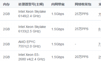腾讯云1核2G云服务器规格汇总及优惠价格表