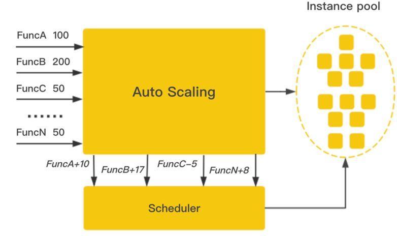 腾讯云函数计算冷启动优化实践-腾讯云优惠活动网