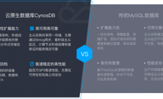 腾讯云数据库CynosDB新品体验特惠:千万现金迁移补贴,迁移可享19.9元/年