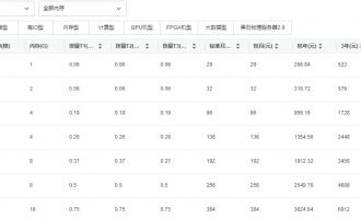 腾讯云服务器购买价格,真正有参考价值的腾讯云服务器价格表